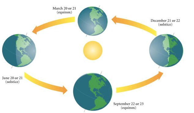 WAITING FOR THE EQUINOX
